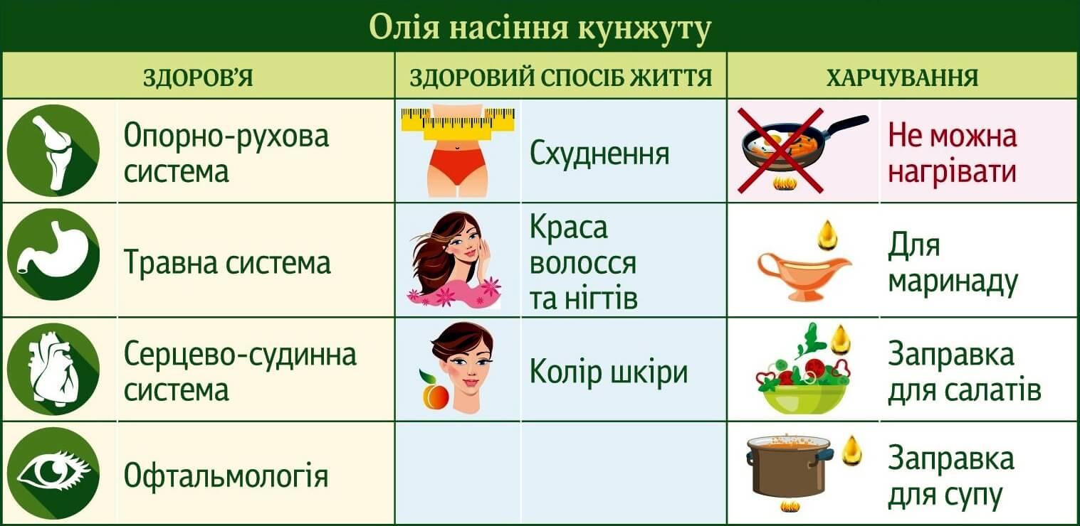 ecoliya-maslo-iz-semyan-kunzhuta_0